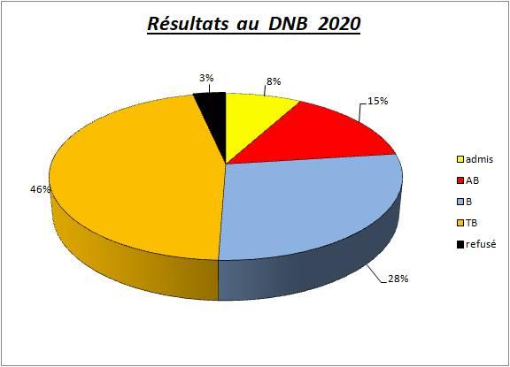 Les résultats au DNB ( en juin 2020 )