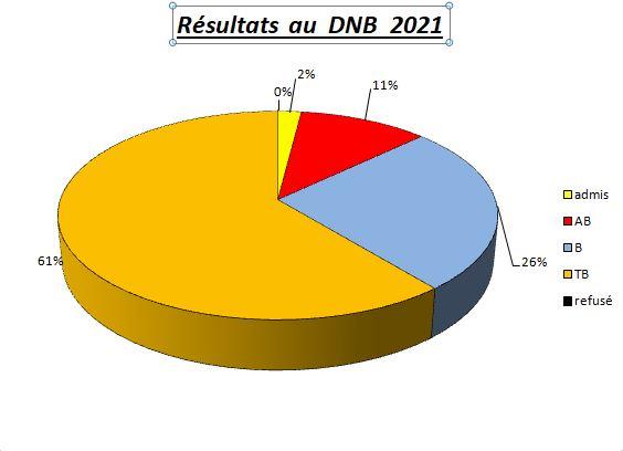 Les résultats au DNB ( en juin 2021 )